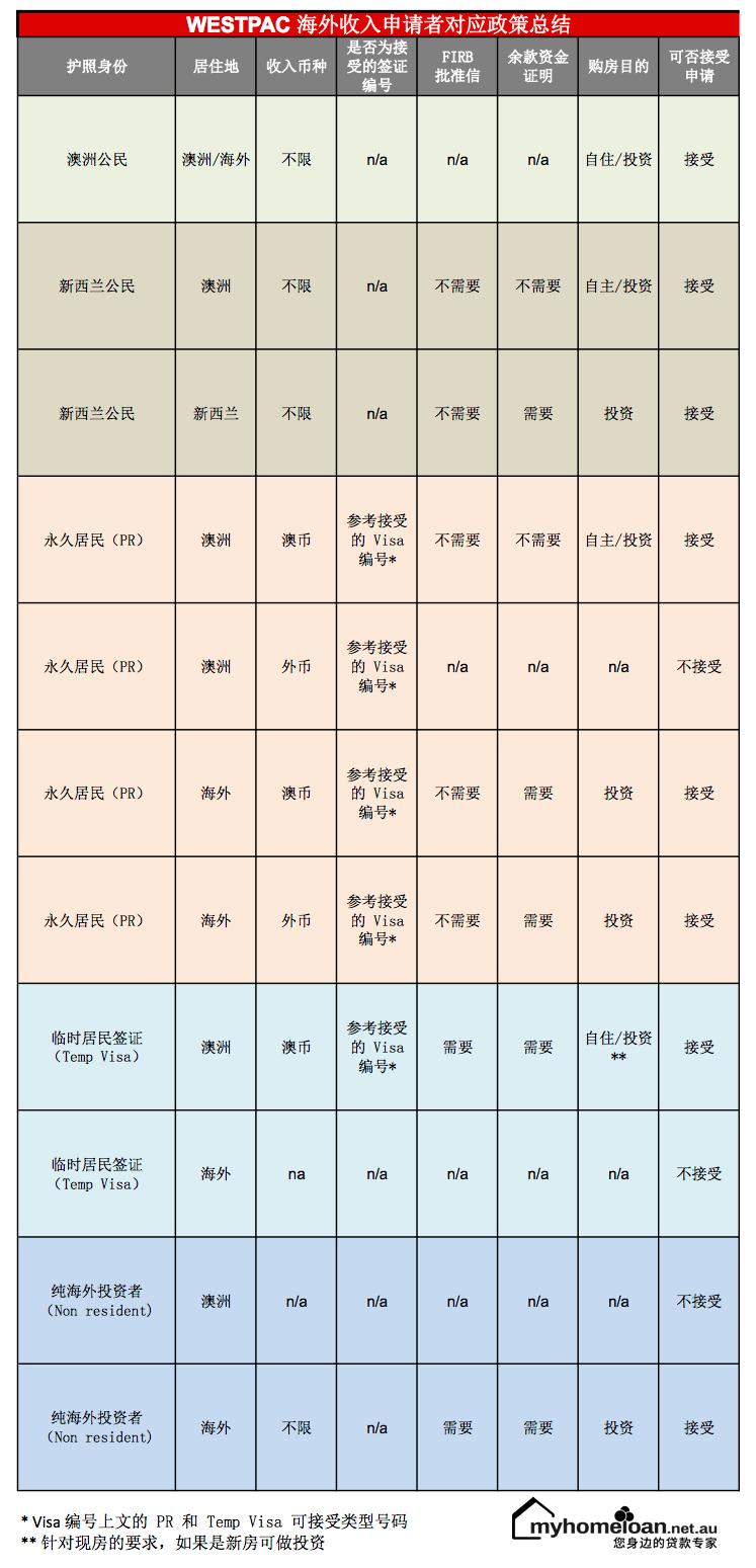 Resident type matrix